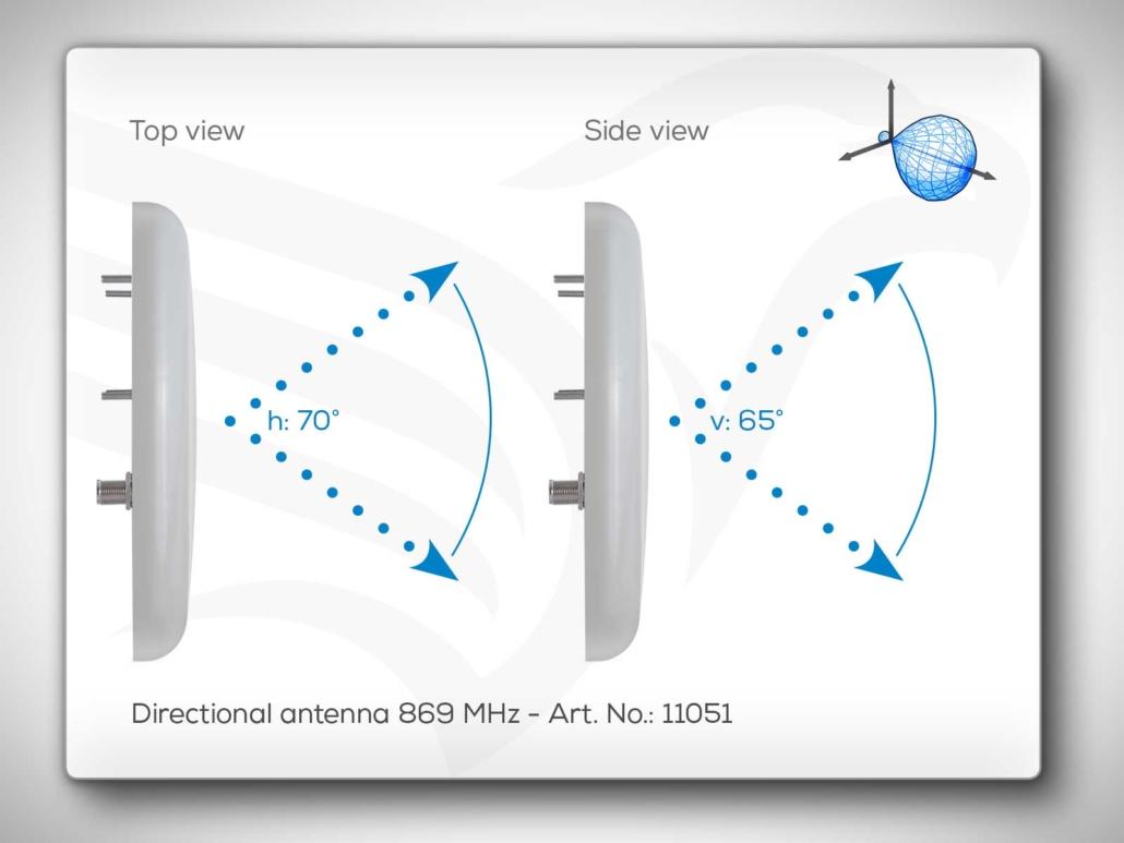 Directional Antenna 869 MHz Art. No.: 11051