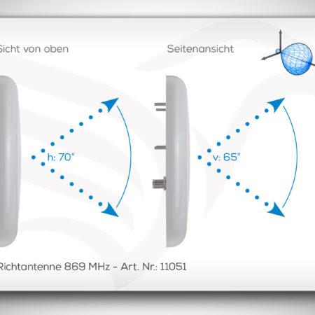 Richtantenne 11051 für 869 MHz