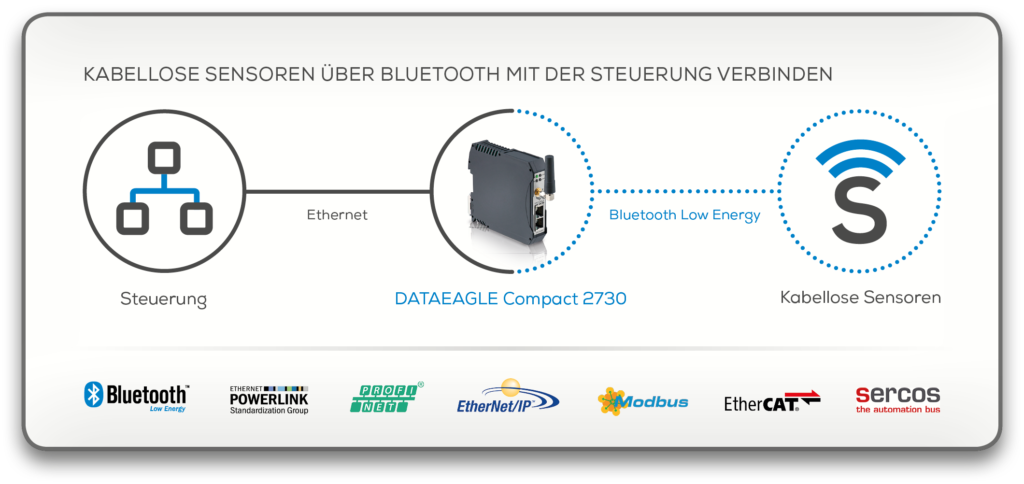 Wireless Sensor • Kabellose Sensoren über Bluetooth mit der Steuerung verbinden