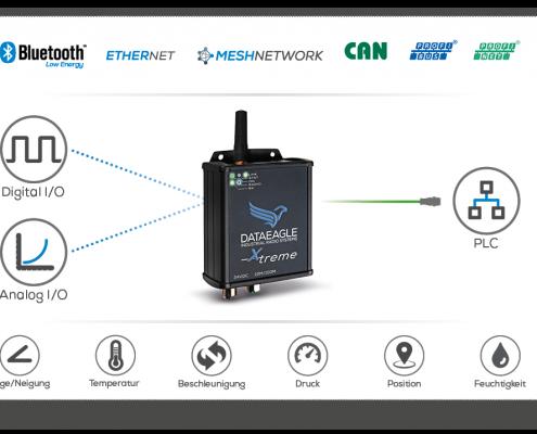 Sensor PLC Schildknecht AG