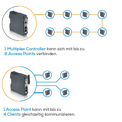 Access Points Schildknecht AG