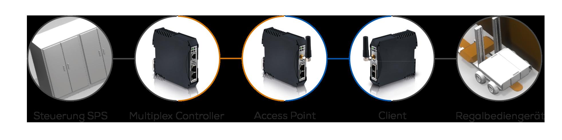 Schildknecht AG enables Bluetooth seamless roaming