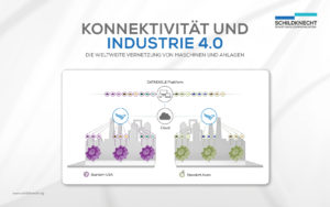 5G - Industrielles Internet