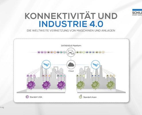 Konnektivität Industrie 4.0 Smart Factory Schildknecht AG