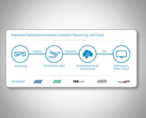 Maschinenüberwachung mit IoT Gateway