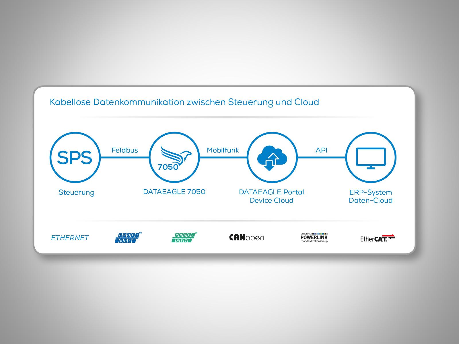 IoT Edge Gateway DATAEAGLE 7050 • Kabellose Datenkommunikation zwischen Steuerung und Cloud