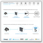 Bluetooth Gateway