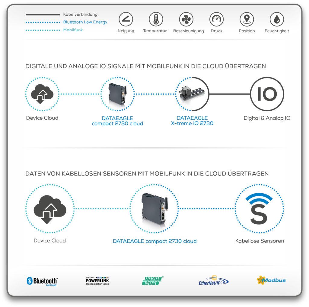 Wireless Sensor Cloud • Digitale und Analoge IO Signale in die Cloud übertragen • Daten von kabellosen Sensoren mit Mobilfunk in die Cloud übertragen