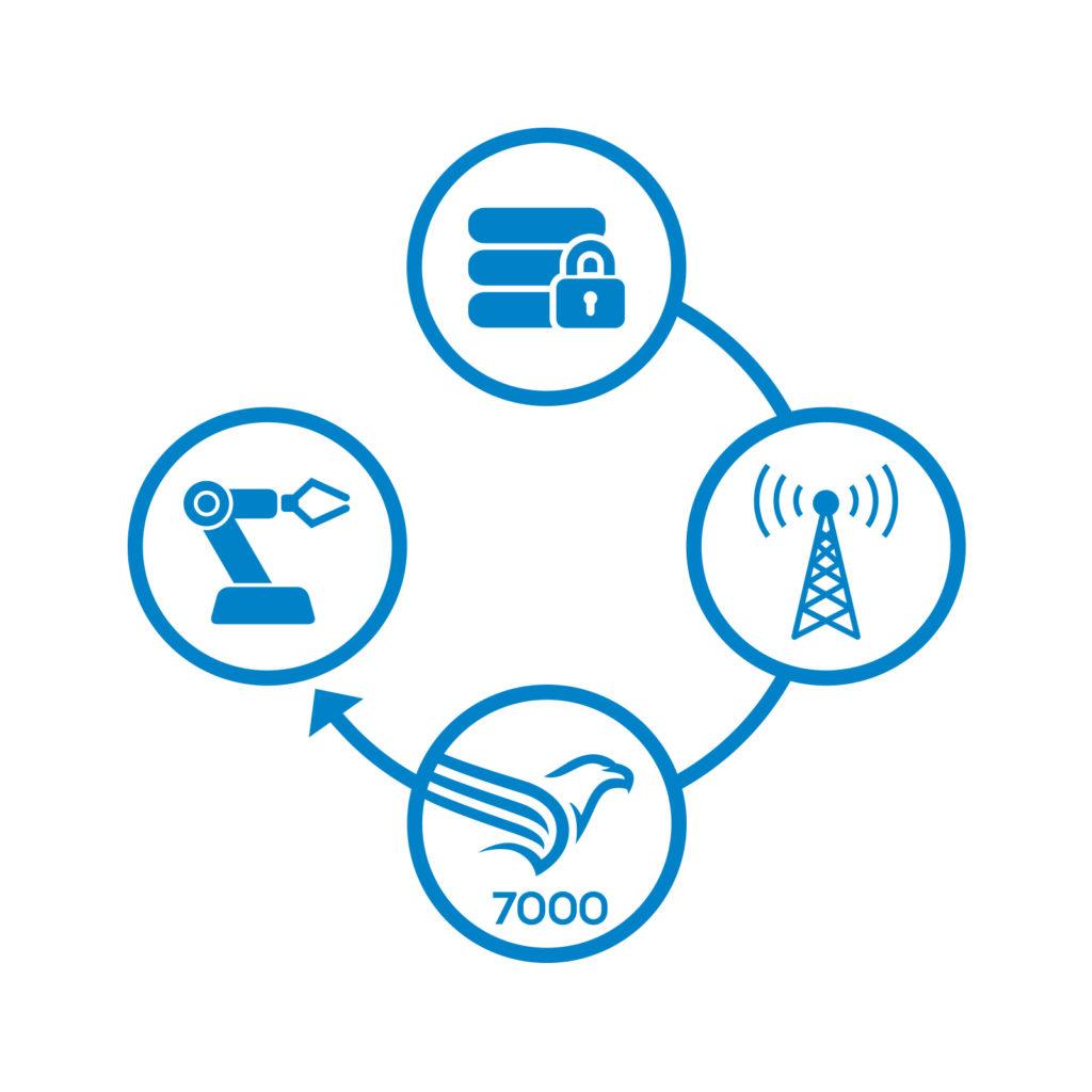 Device Cloud • Schnittstelle zwischen IoT Gateways und Cloud-System