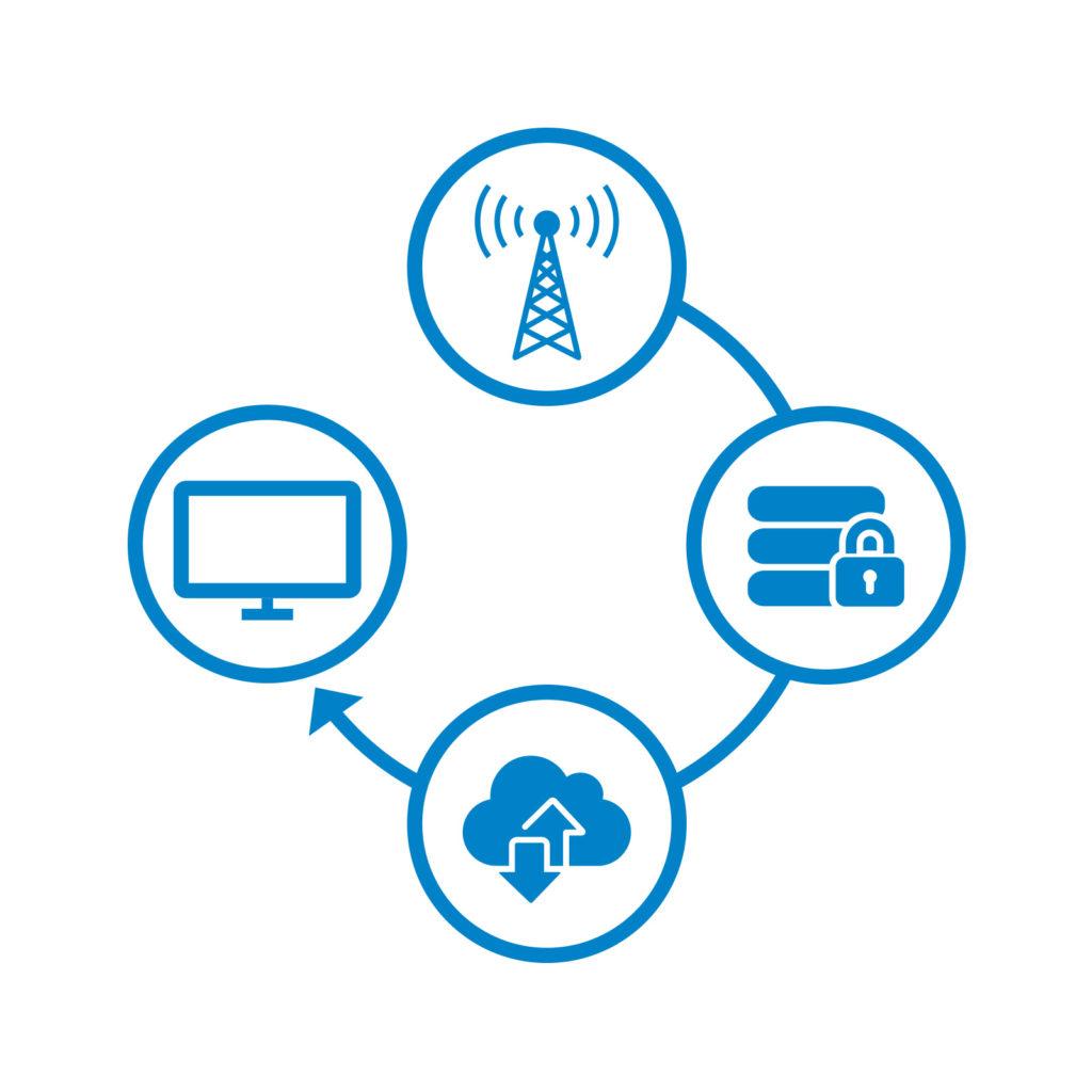 Iot Connectivity • Um Daten von einer Maschine an den Hersteller zu übermitteln, eignet sich am besten der Mobilfunk, da der Endkunde vor Ort weder externe Zugriffe über seine IT-Infrastruktur konfigurieren muss, noch eines Internets bedarf.
