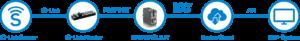 IO-Link Sensoren in die Cloud übertragen