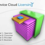 Device Cloud LIzenzen / Licensing