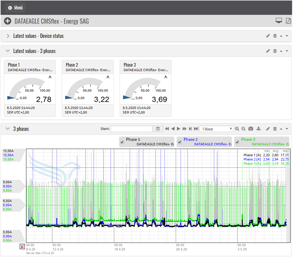 DATAEAGL Energy Monitoring solution - Internet of Things practical Example - IoT Ready-to-use