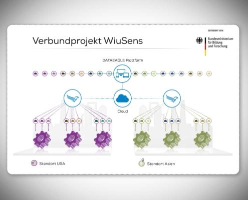 Verbundprojekt - Forschungsprojekt WIMUSens - KMU innovative