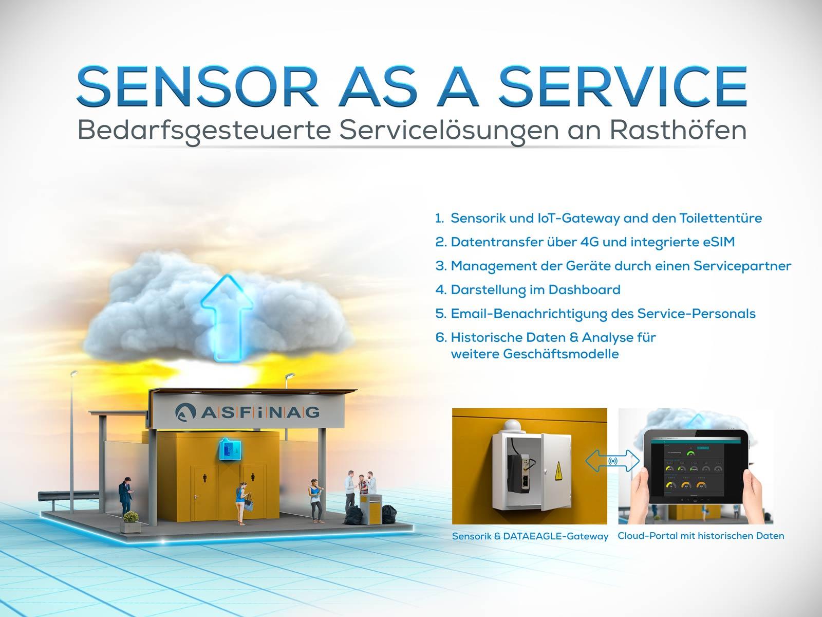 Sensor as a Service Business Modell: Bedarfsgesteuerte Servicelösungen an Rasthöfen