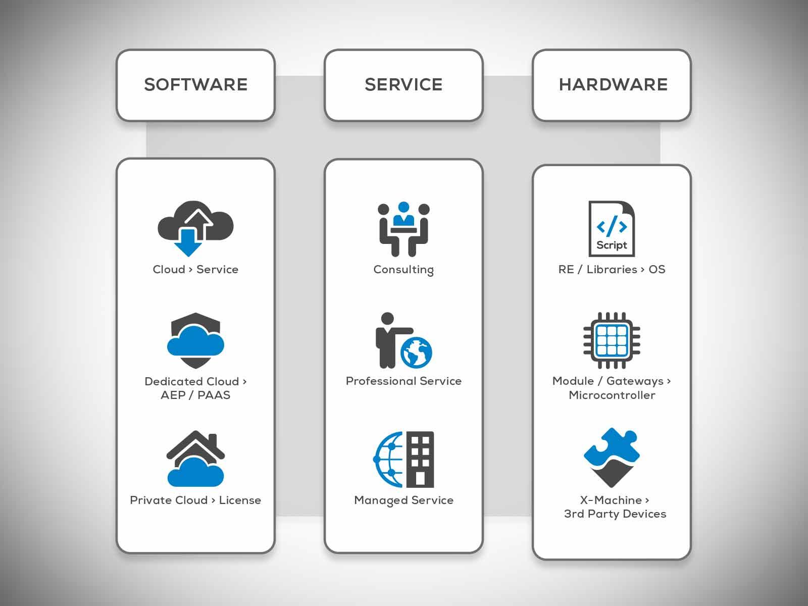 Schildknecht AG - IIoT - Business Model - Sensor as a Service