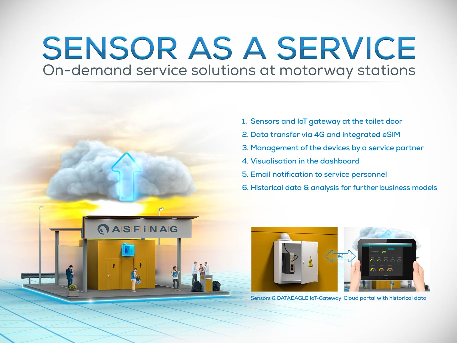 Sensor as a Service Business Model: Remote Monitoring of Motorway Stations , Service & Indrastructure Facilities