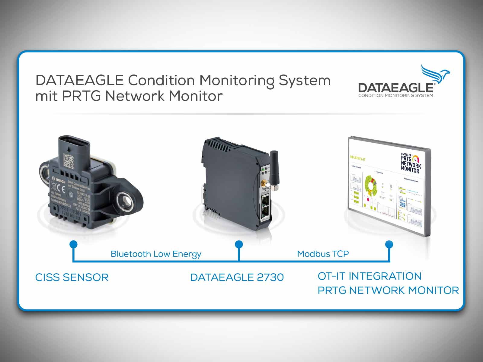 DATAEAGLE COndition Monitoring System PRTG Network Monitor