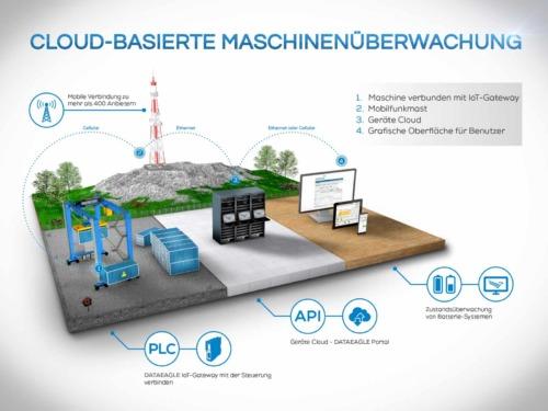 Condition Monitoring von E-RTG Kranen in der Cloud