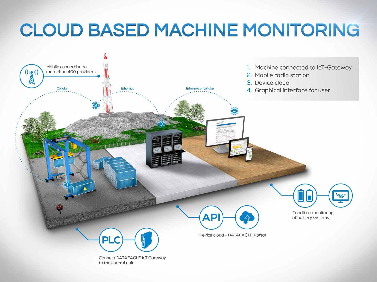 Cloud Based Machine Monitoring of E-RTG Cranes